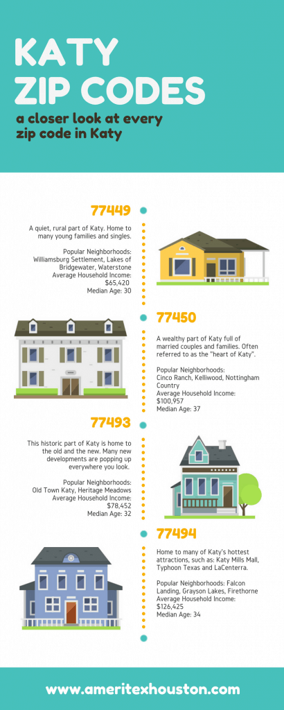 katy zip codes infographic